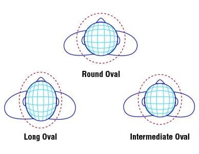 head shape diagram