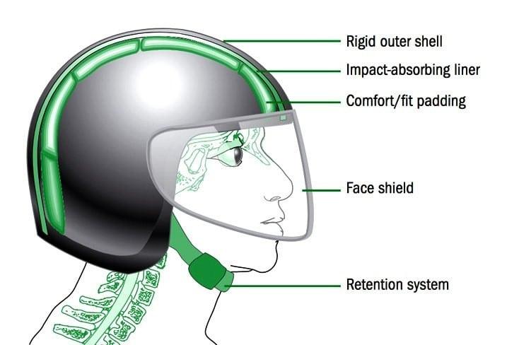 helmet shell construction