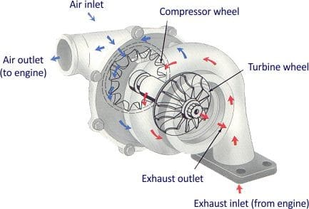 How Does A Turbo Work On A Gas Engine