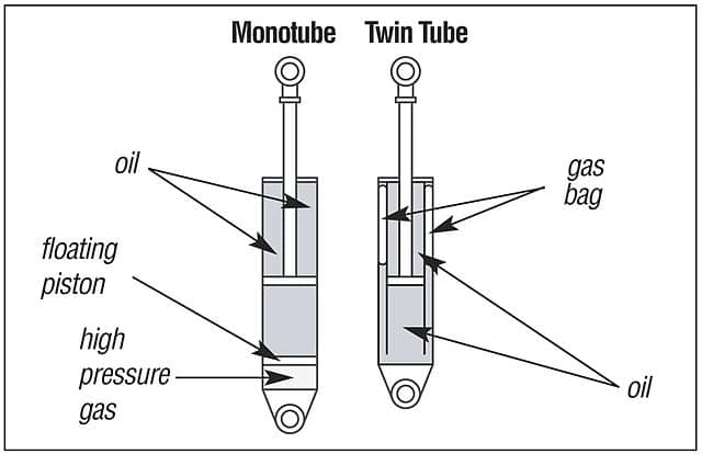 monotube and twin tube shock absorber